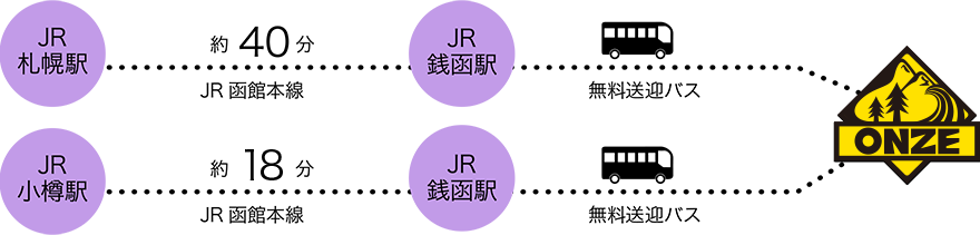 JR銭函駅から無料送迎バス